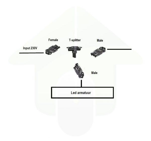 GST18/3 Set 2x Male & 1x Female & 1x T-splitter - voorbeeld opstelling