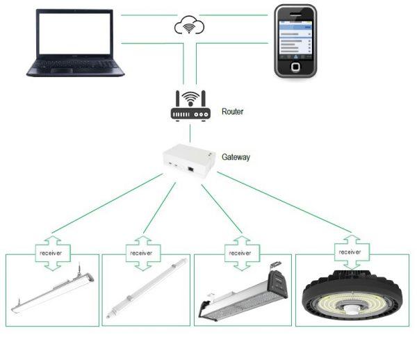SLIM lichtlijnsysteem met intelligente led verlichting